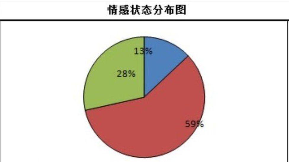 Данные из системы предназначены для обозначения душевного состояния человека, а красный цвет указывает на негативное или тревожное состояние.