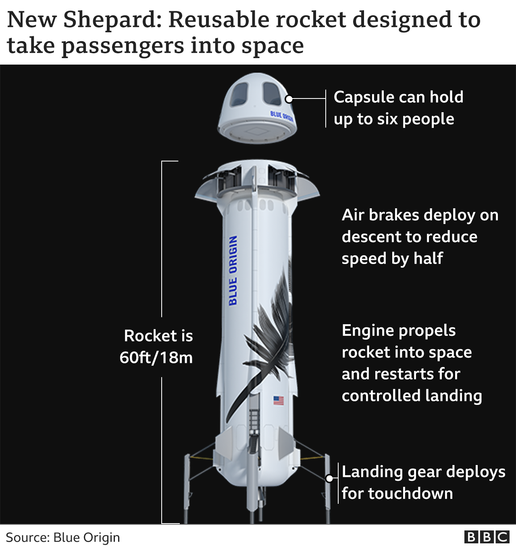 Amazon  Blue Origin New Shepard