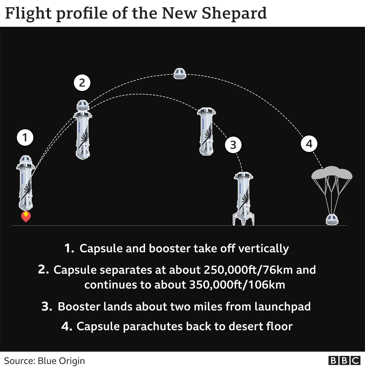 Amazon Первый полет с экипажем состоится через несколько недель