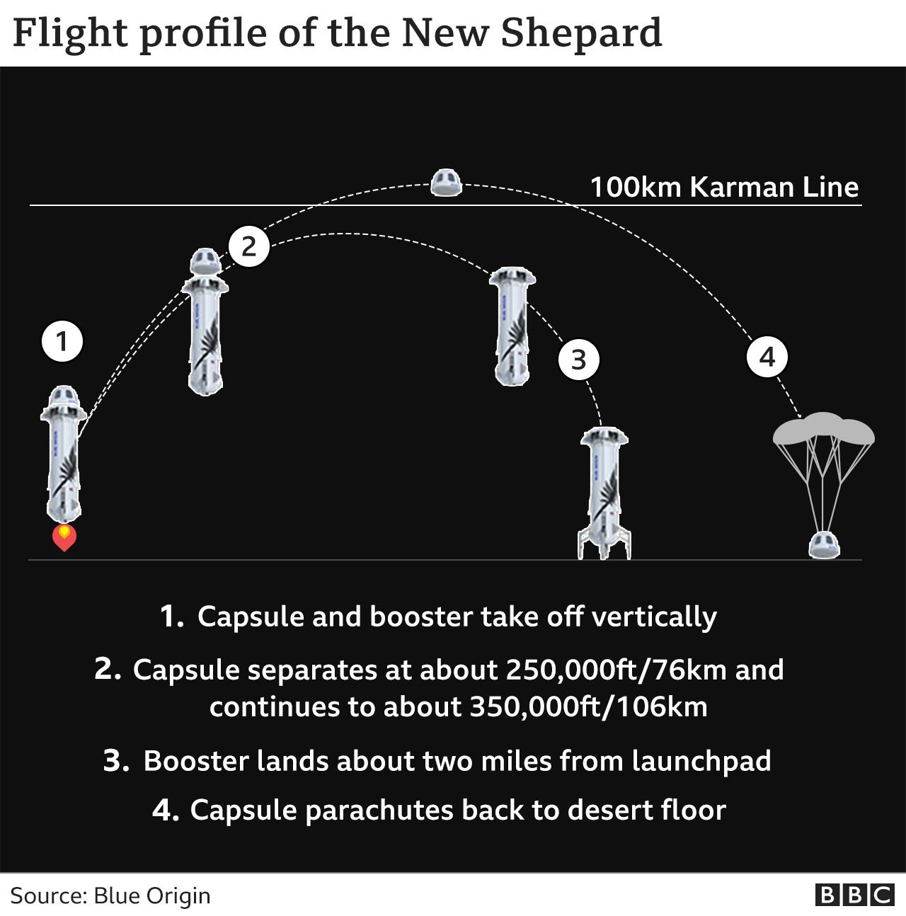 New Shepard